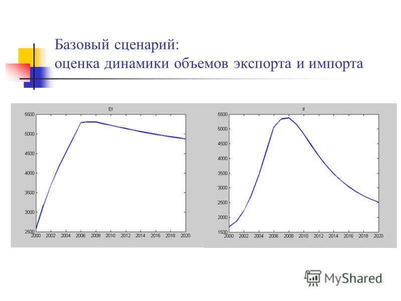 Базовый сценарий: оценка динамики объемов экспорта и импорта