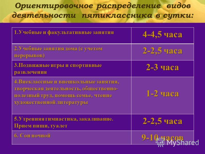 Ориентировочное распределение видов деятельности пятиклассника в сутки: 1.Учебные и факультативные занятия 4-4,5 часа 2.Учебные занятия дома (с учетом перерывов) 2-2,5 часа 3.Подвижные игры и спортивные развлечения 2-3 часа 4.Внеклассные и внешкольны