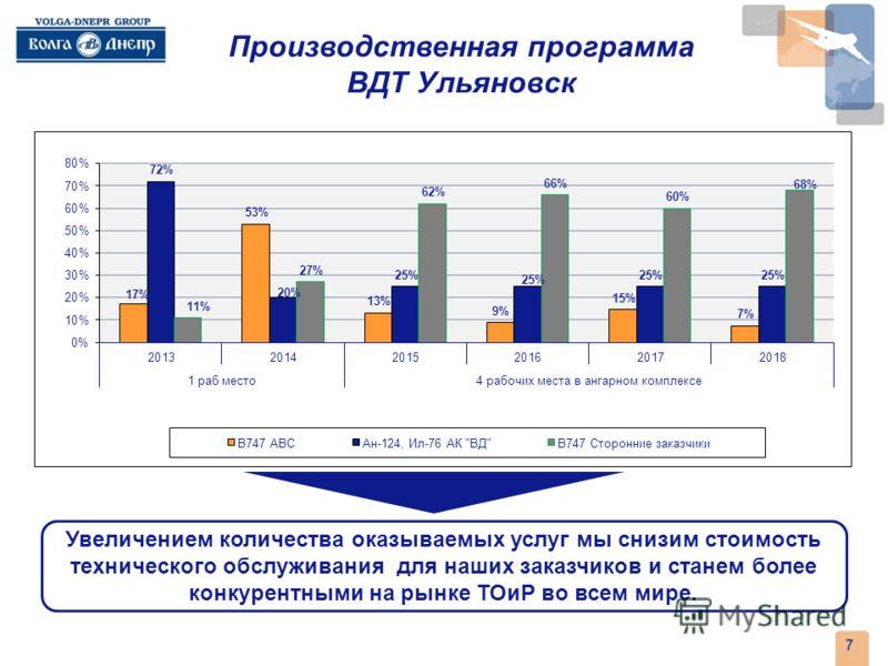 6 Продукты начальной стадии проекта с 2013 года Продукты ВДТ Ульяновск 1. Периодическое ТОиР : Boeing-747 (A, C - checks) 2. ТОиР Ан-124,Ил-76ТД-90ВД Перспективные продукты проекта с 2015 года 3. ТОиР и послепродажное обслуживание ВС производственной