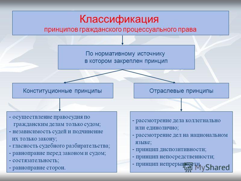 Классификация принципов гражданского процессуального права По нормативному источнику в котором закреплен принцип Конституционные принципыОтраслевые принципы - рассмотрение дела коллегиально или единолично; - рассмотрение дел на национальном языке; -
