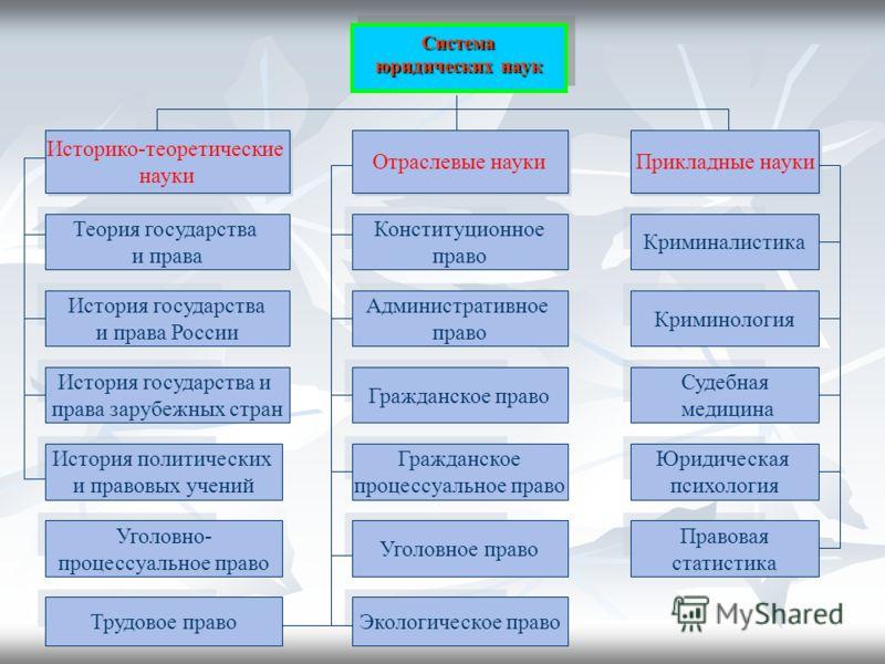 Презентация на тему Гражданское процессуальное право Общая часть  4 Система юридических