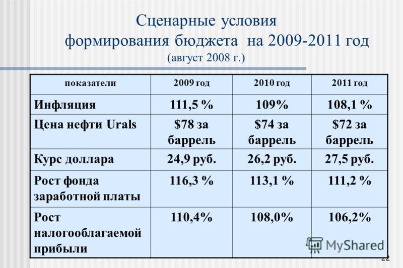 22 Сценарные условия формирования бюджета на 2009-2011 год (август 2008 г.) показатели2009 год2010 год2011 год Инфляция111,5 %109%108,1 % Цена нефти Urals$78 за баррель $74 за баррель $72 за баррель Курс доллара24,9 руб.26,2 руб.27,5 руб. Рост фонда