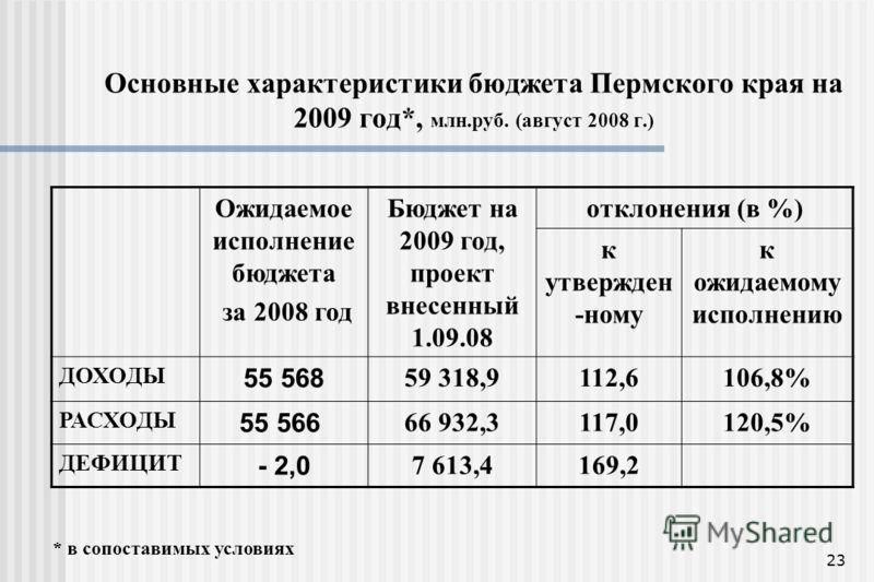 23 Основные характеристики бюджета Пермского края на 2009 год*, млн.руб. (август 2008 г.) Ожидаемое исполнение бюджета за 2008 год Бюджет на 2009 год, проект внесенный 1.09.08 отклонения (в %) к утвержден -ному к ожидаемому исполнению ДОХОДЫ 55 568 5
