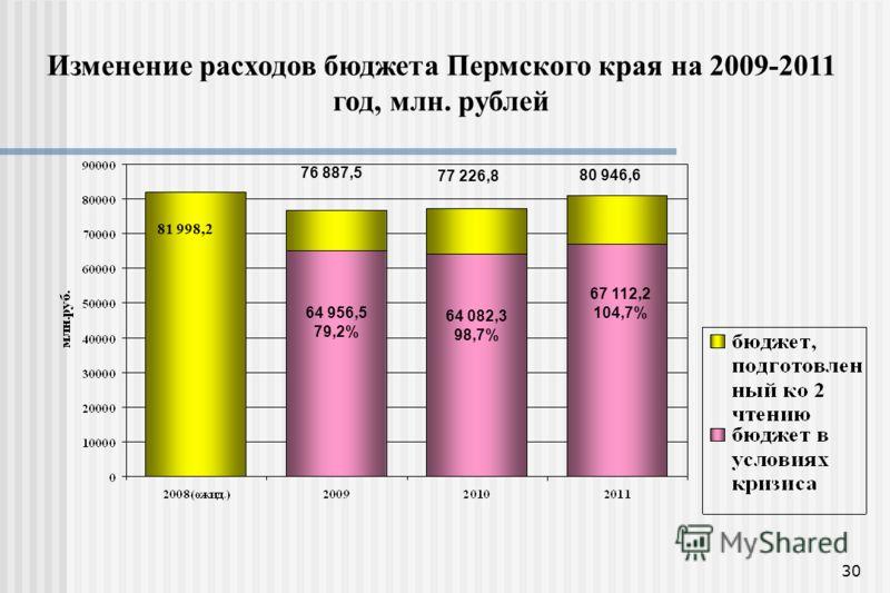 30 Изменение расходов бюджета Пермского края на 2009-2011 год, млн. рублей 81 998,2 76 887,5 77 226,8 80 946,6 64 956,5 79,2% 64 082,3 98,7% 67 112,2 104,7%