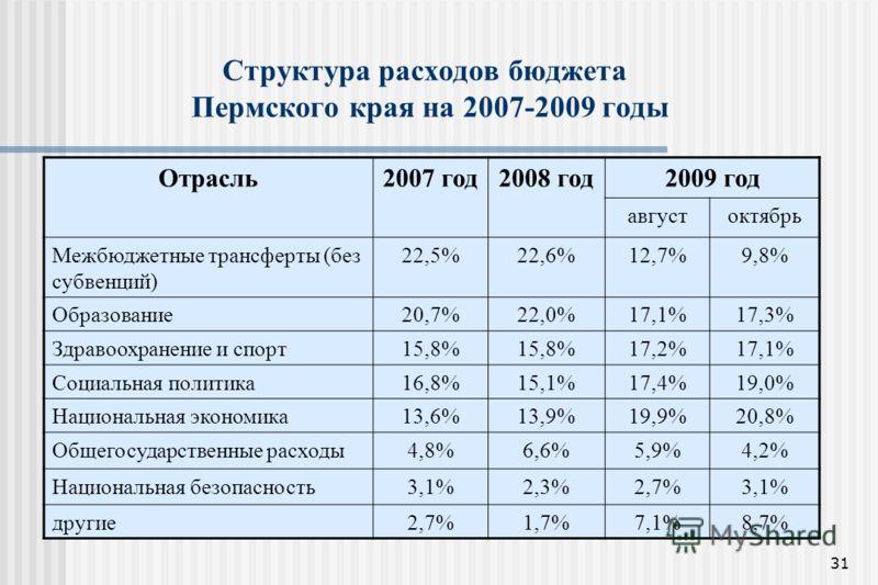 31 Структура расходов бюджета Пермского края на 2007-2009 годы Отрасль2007 год2008 год2009 год августоктябрь Межбюджетные трансферты (без субвенций) 22,5%22,6%12,7%9,8% Образование20,7%22,0%17,1%17,3% Здравоохранение и спорт15,8% 17,2%17,1% Социальна