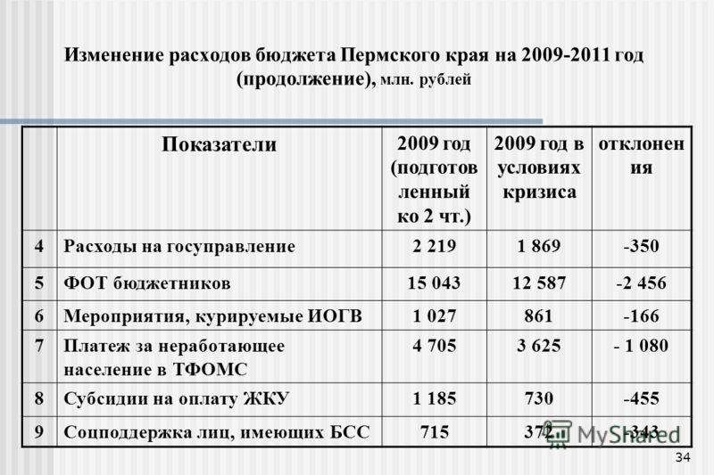 34 Изменение расходов бюджета Пермского края на 2009-2011 год (продолжение), млн. рублей Показатели 2009 год (подготов ленный ко 2 чт.) 2009 год в условиях кризиса отклонен ия 4Расходы на госуправление2 2191 869-350 5ФОТ бюджетников15 04312 587-2 456