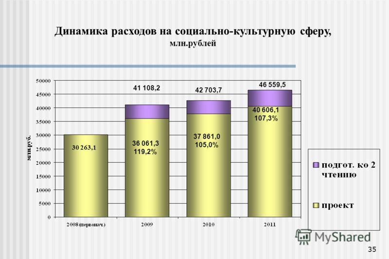 35 Динамика расходов на социально-культурную сферу, млн.рублей 30 263,1 41 108,2 42 703,7 46 559,5 36 061,3 119,2% 37 861,0 105,0% 40 606,1 107,3%