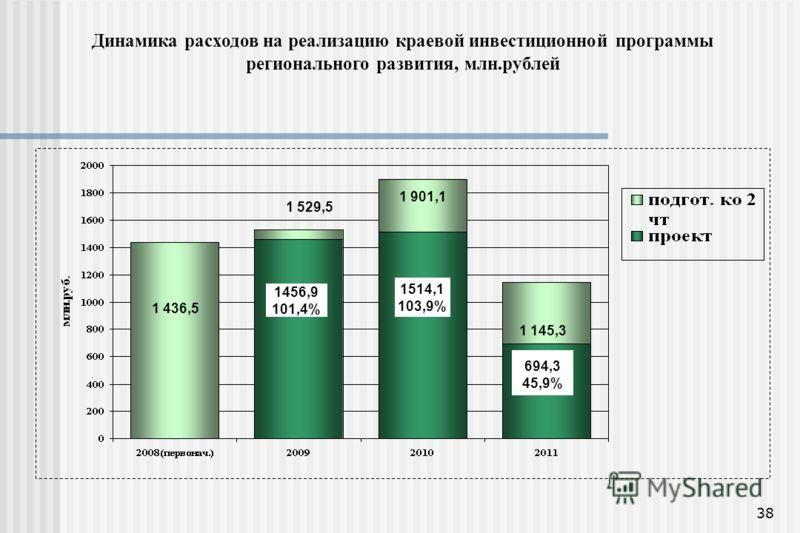 38 Динамика расходов на реализацию краевой инвестиционной программы регионального развития, млн.рублей 1 436,5 1 529,5 1 901,1 1 145,3 694,3 45,9% 1456,9 101,4% 1514,1 103,9%