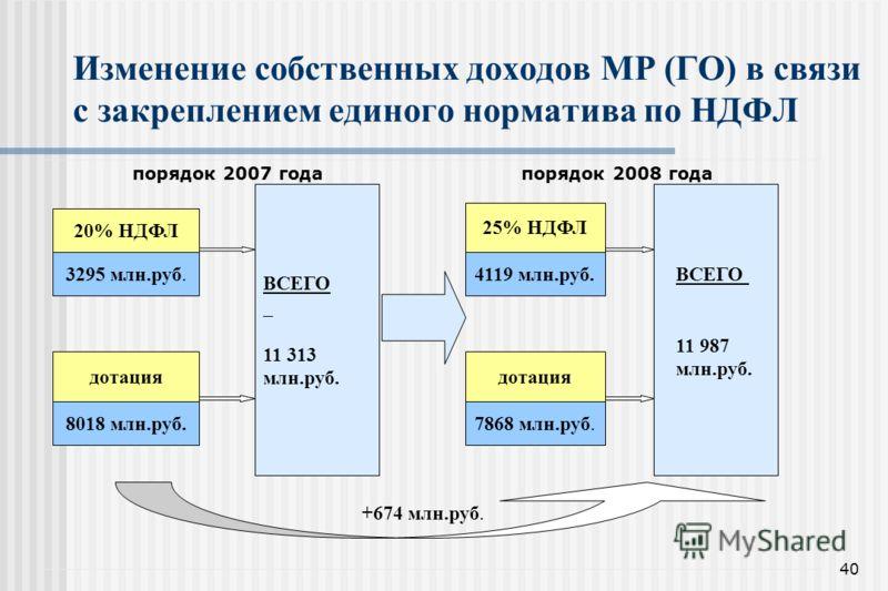 40 Изменение собственных доходов МР (ГО) в связи с закреплением единого норматива по НДФЛ порядок 2007 годапорядок 2008 года 20% НДФЛ 3295 млн.руб. дотация 8018 млн.руб. ВСЕГО 11 313 млн.руб. 25% НДФЛ 4119 млн.руб. дотация 7868 млн.руб. ВСЕГО 11 987