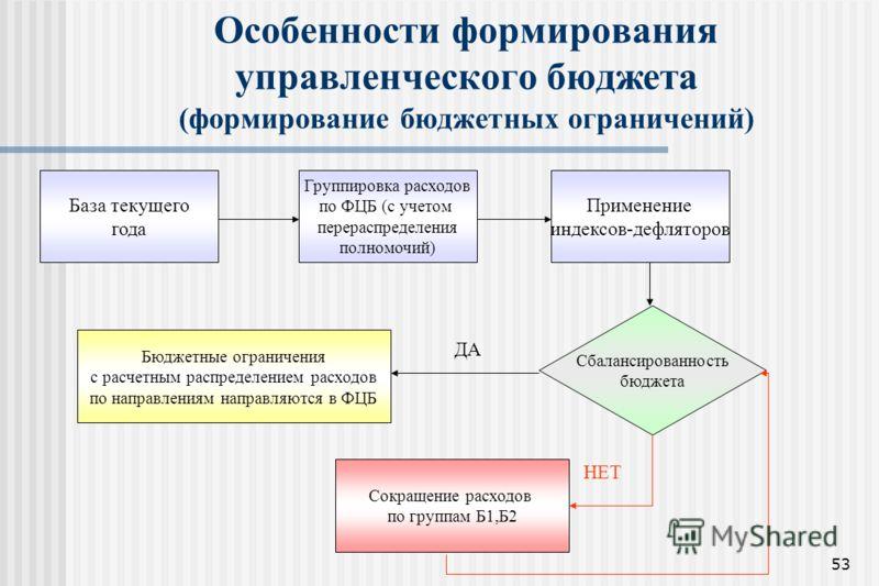 53 Особенности формирования управленческого бюджета (формирование бюджетных ограничений) База текущего года Группировка расходов по ФЦБ (с учетом перераспределения полномочий) Применение индексов-дефляторов Сбалансированность бюджета ДА НЕТ Бюджетные