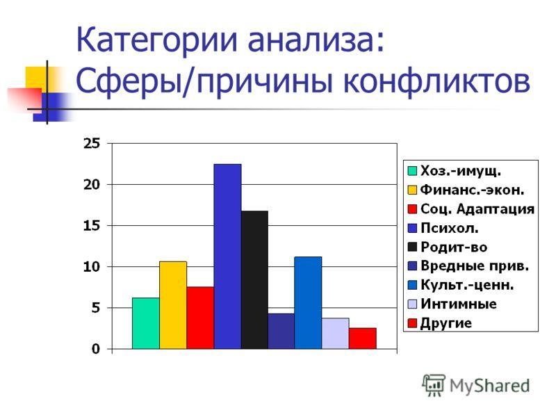 Категории анализа: Сферы/причины конфликтов