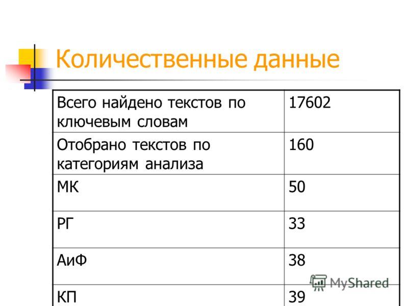 Количественные данные Всего найдено текстов по ключевым словам 17602 Отобрано текстов по категориям анализа 160 МК50 РГ33 АиФ38 КП39
