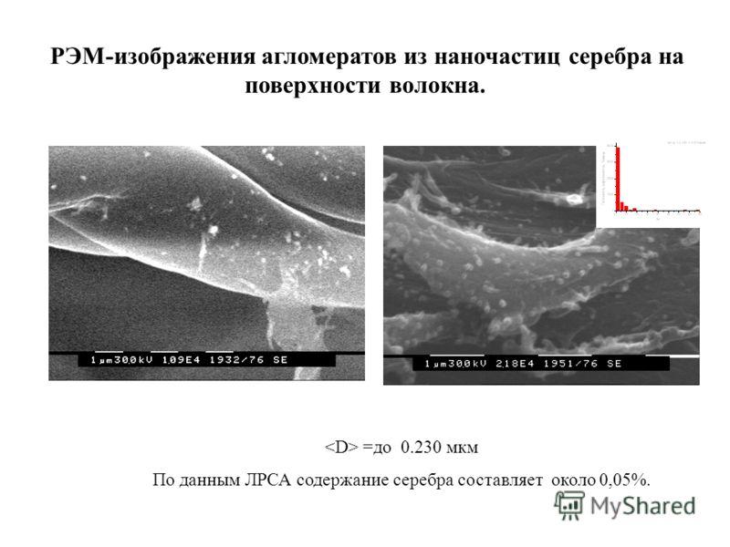 РЭМ-изображения агломератов из наночастиц серебра на поверхности волокна. =до 0.230 мкм По данным ЛРСА содержание серебра составляет около 0,05%.