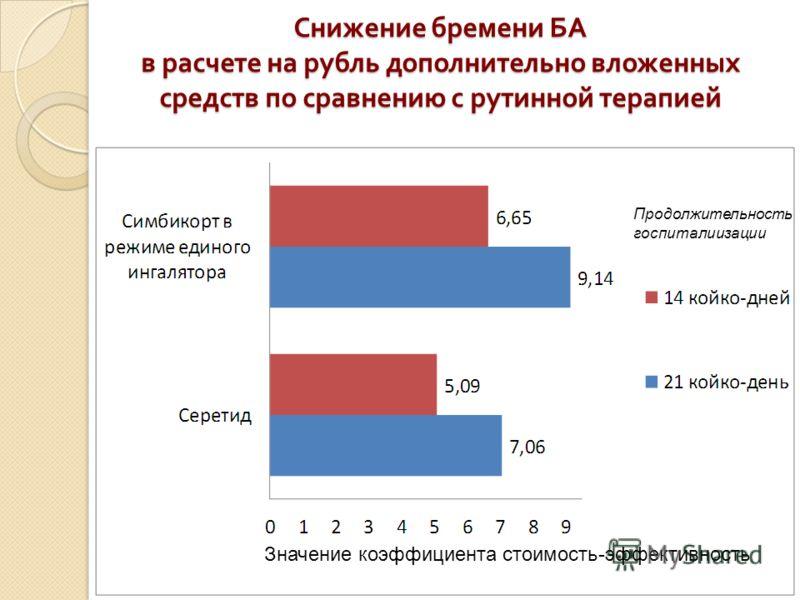 Снижение бремени БА в расчете на рубль дополнительно вложенных средств по сравнению с рутинной терапией Значение коэффициента стоимость-эффективность Продолжительность госпиталиизации