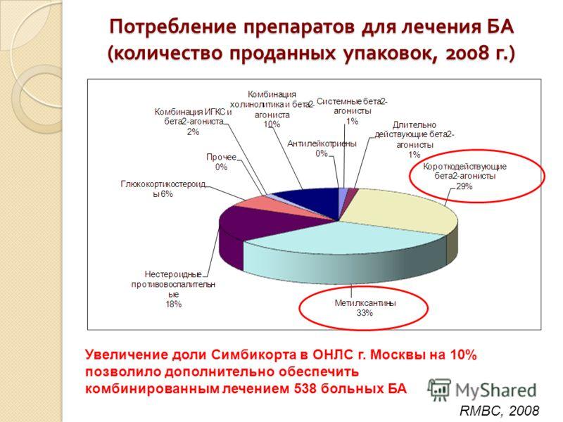 Потребление препаратов для лечения БА ( количество проданных упаковок, 2008 г.) RMBC, 2008 Увеличение доли Симбикорта в ОНЛС г. Москвы на 10% позволило дополнительно обеспечить комбинированным лечением 538 больных БА