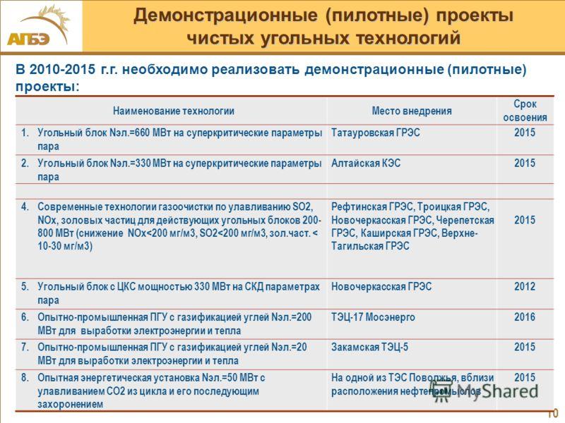 10 В 2010-2015 г.г. необходимо реализовать демонстрационные (пилотные) проекты: Наименование технологииМесто внедрения Срок освоения 1.Угольный блок Nэл.=660 МВт на суперкритические параметры пара Татауровская ГРЭС2015 2.Угольный блок Nэл.=330 МВт на