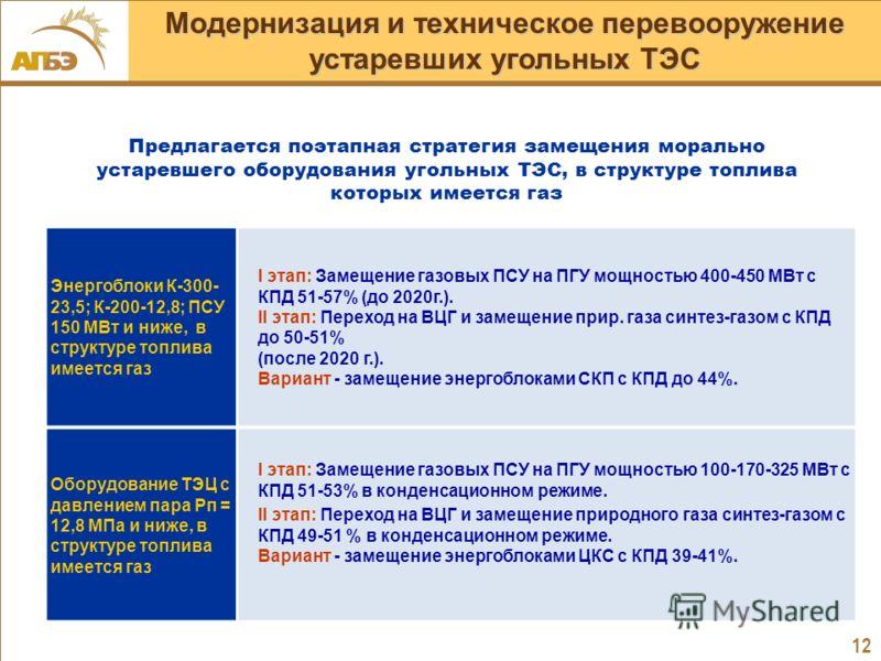 12 Энергоблоки К-300- 23,5; К-200-12,8; ПСУ 150 МВт и ниже, в структуре топлива имеется газ I этап: Замещение газовых ПСУ на ПГУ мощностью 400-450 МВт с КПД 51-57% (до 2020г.). II этап: Переход на ВЦГ и замещение прир. газа синтез-газом с КПД до 50-5