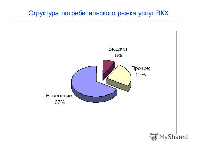 Структура потребительского рынка услуг ВКХ