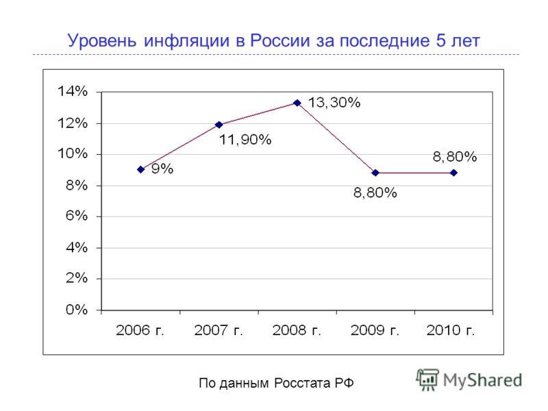 Уровень инфляции в России за последние 5 лет По данным Росстата РФ