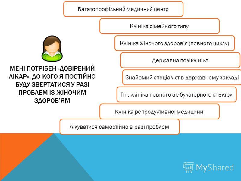 МЕНІ ПОТРІБЕН «ДОВІРЕНИЙ ЛІКАР», ДО КОГО Я ПОСТІЙНО БУДУ ЗВЕРТАТИСЯ У РАЗІ ПРОБЛЕМ ІЗ ЖІНОЧИМ ЗДОРОВЯМ Багатопрофільний медичний центр Клініка сімейного типу Клініка жіночого здоровя (повного циклу) Гін. клініка повного амбулаторного спектру Державна