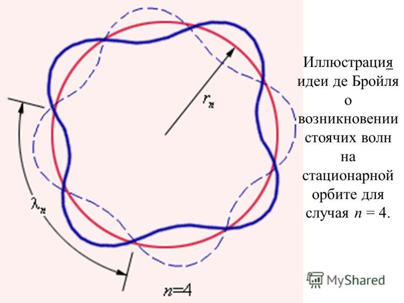 Иллюстрация идеи де Бройля о возникновении стоячих волн на стационарной орбите для случая n = 4.