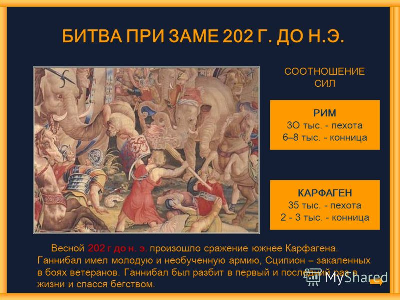 БИТВА ПРИ ЗАМЕ 202 Г. ДО Н.Э. СООТНОШЕНИЕ СИЛ РИМ 3О тыс. - пехота 6–8 тыс. - конница КАРФАГЕН 35 тыс. - пехота 2 - 3 тыс. - конница Весной 202 г до н. э. произошло сражение южнее Карфагена. Ганнибал имел молодую и необученную армию, Сципион – закале