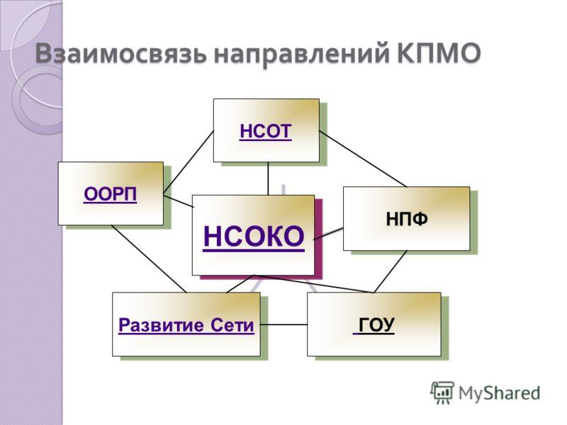 Взаимосвязь направлений КПМО