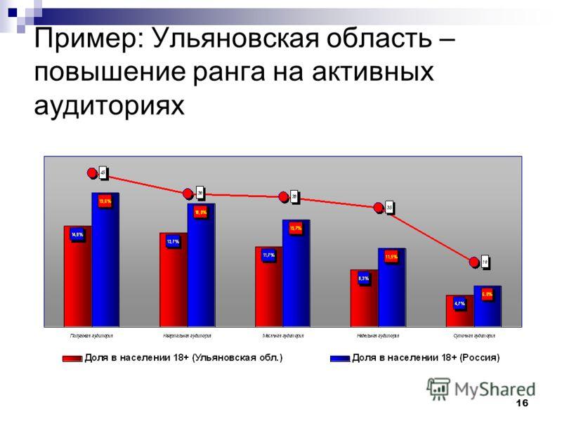 16 Пример: Ульяновская область – повышение ранга на активных аудиториях