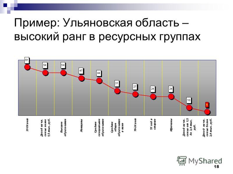 18 Пример: Ульяновская область – высокий ранг в ресурсных группах