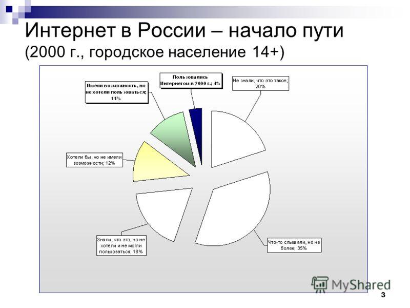 3 Интернет в России – начало пути (2000 г., городское население 14+)