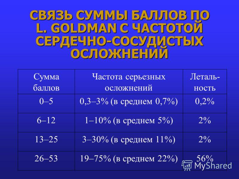 СВЯЗЬ СУММЫ БАЛЛОВ ПО L. GOLDMAN С ЧАСТОТОЙ СЕРДЕЧНО-СОСУДИСТЫХ ОСЛОЖНЕНИЙ Сумма баллов Частота серьезных осложнений Леталь- ность 0–50,3–3% (в среднем 0,7%)0,2% 6–121–10% (в среднем 5%)2% 13–253–30% (в среднем 11%)2% 26–5319–75% (в среднем 22%)56%