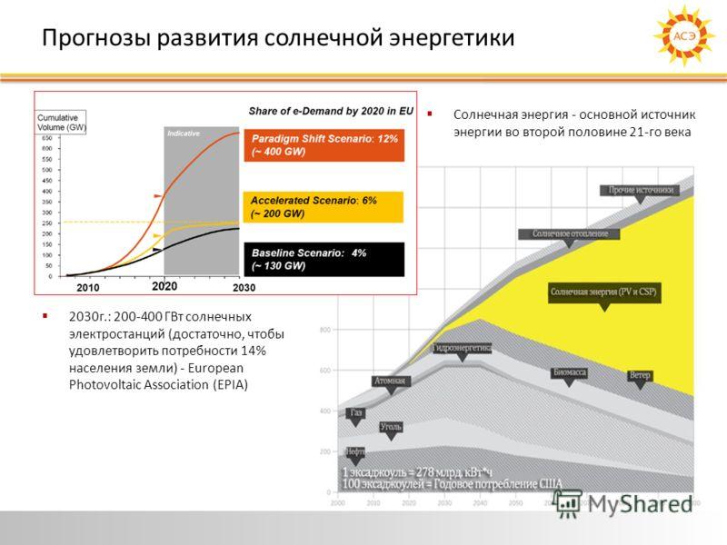 Прогнозы развития солнечной энергетики Солнечная энергия - основной источник энергии во второй половине 21-го века 2030г.: 200-400 ГВт солнечных электростанций (достаточно, чтобы удовлетворить потребности 14% населения земли) - European Photovoltaic