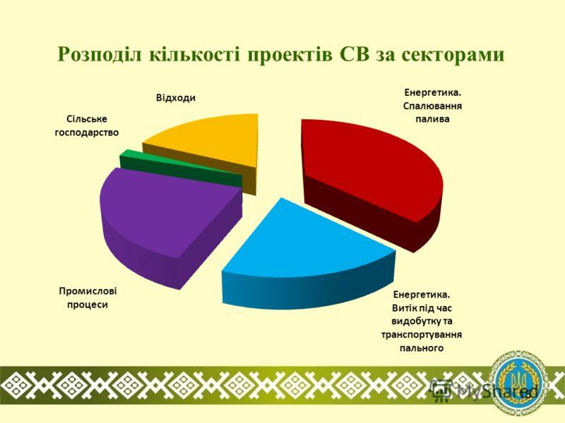 Розподіл кількості проектів СВ за секторами 15