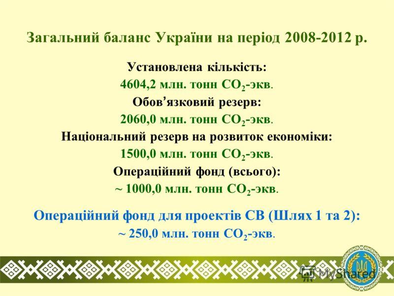 Загальний баланс України на період 2008-2012 р. Установлена кількість: 4604,2 млн. тонн CO 2 -экв. Обов язковий резерв: 2060,0 млн. тонн CO 2 -экв. Національний резерв на розвиток економіки: 1500,0 млн. тонн CO 2 -экв. Операційний фонд (всього): ~ 10