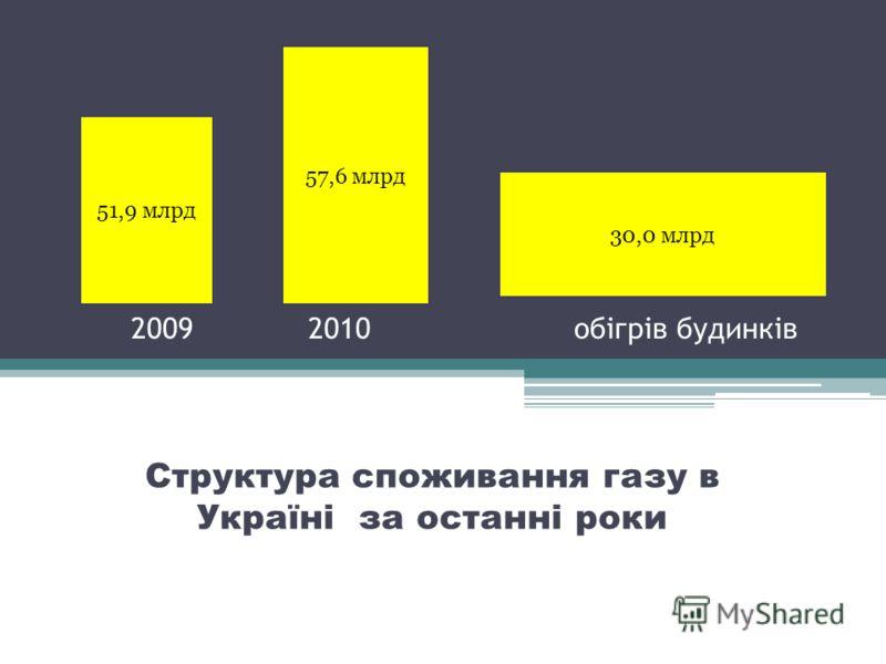 20092010 обігрів будинків Структура споживання газу в Україні за останні роки 51,9 млрд 57,6 млрд 30,0 млрд