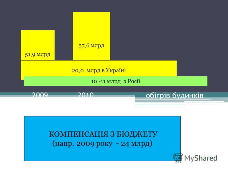 20092010 обігрів будинків Джерела ресурсів 51,9 млрд 57,6 млрд 20,0 млрд в Україні 10 -11 млрд з Росії КОМПЕНСАЦІЯ З БЮДЖЕТУ (напр. 2009 року - 24 млрд)
