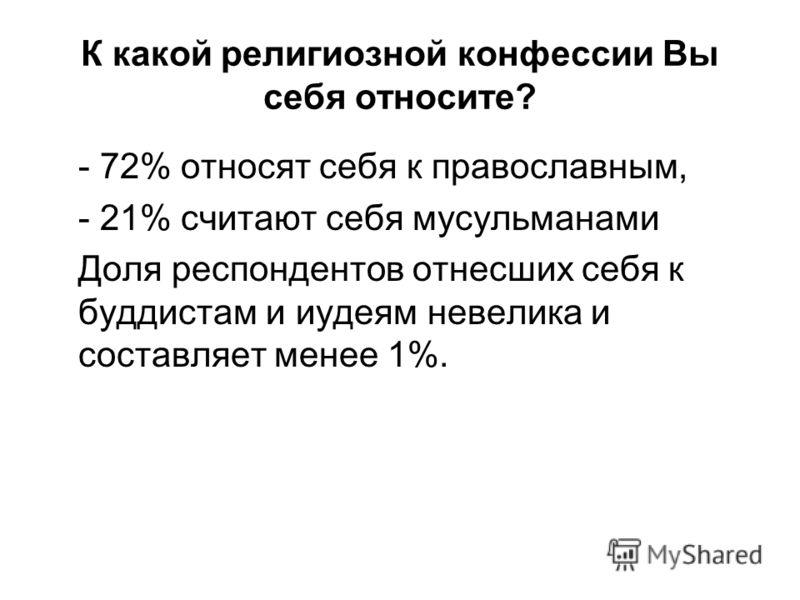 К какой религиозной конфессии Вы себя относите? - 72% относят себя к православным, - 21% считают себя мусульманами Доля респондентов отнесших себя к буддистам и иудеям невелика и составляет менее 1%.