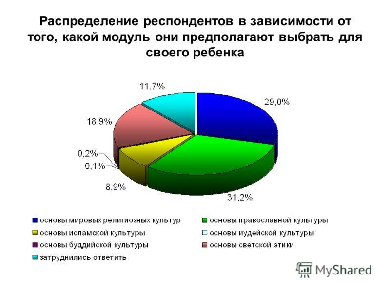 Распределение респондентов в зависимости от того, какой модуль они предполагают выбрать для своего ребенка