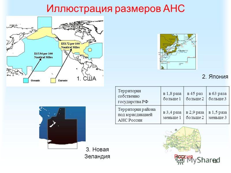 18 Иллюстрация размеров АНС Территория собственно государства РФ в 1,8 раза больше 1 в 45 раз больше 2 в 63 раза больше 3 Территория района под юрисдикцией АНС России в 3,4 раза меньше 1 в 2,9 раза больше 2 в 1,5 раза меньше 3 1. США 2. Япония 3. Нов