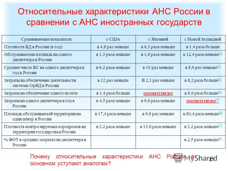 21 Относительные характеристики АНС России в сравнении с АНС иностранных государств Сравниваемые показателис СШАс Япониейс Новой Зеландией Плотность ВД в России (в год)в 4,8 раз меньшев 6,3 раза меньшев 1,4 раза больше Обслуживаемая площадь на одного