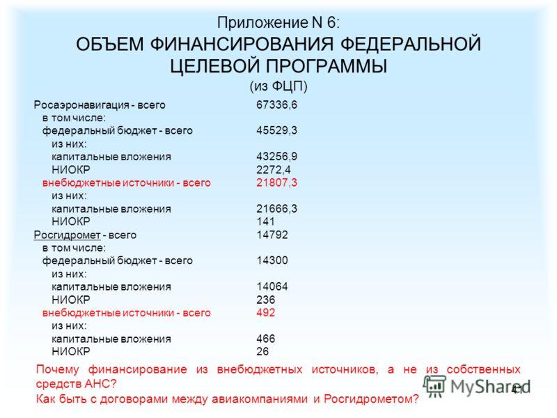 41 Приложение N 6: ОБЪЕМ ФИНАНСИРОВАНИЯ ФЕДЕРАЛЬНОЙ ЦЕЛЕВОЙ ПРОГРАММЫ (из ФЦП) Росаэронавигация - всего 67336,6 в том числе: федеральный бюджет - всего 45529,3 из них: капитальные вложения 43256,9 НИОКР 2272,4 внебюджетные источники - всего 21807,3 и