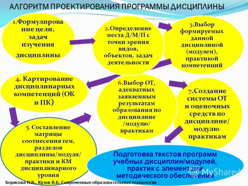 1.Формулирова ние цели, задач изучения дисциплины 3.Выбор формируемых данной дисциплиной (модулем), практикой компетенций 4. Картирование дисциплинарных компетенций (ОК и ПК ) 7.Создание системы ОТ и оценочных средств по дисциплине/ модулю / практика