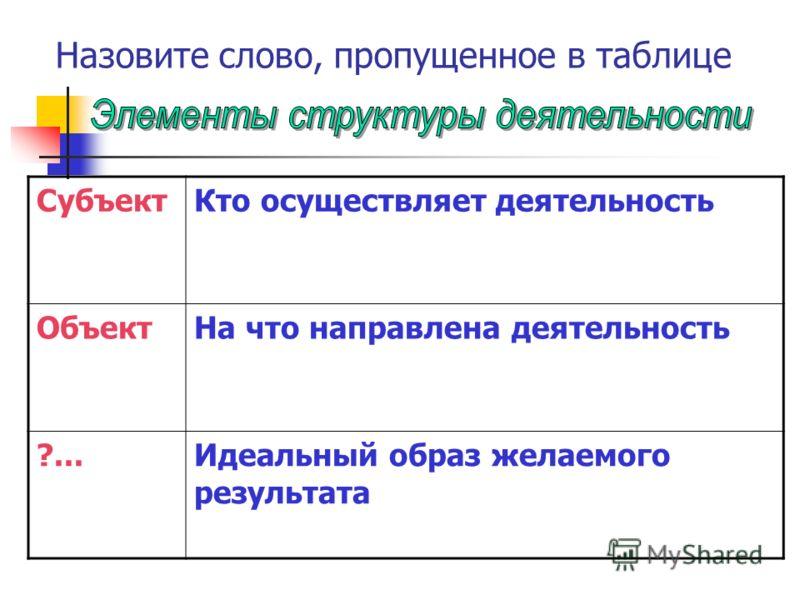 Назовите слово, пропущенное в таблице СубъектКто осуществляет деятельность ОбъектНа что направлена деятельность ?...Идеальный образ желаемого результата