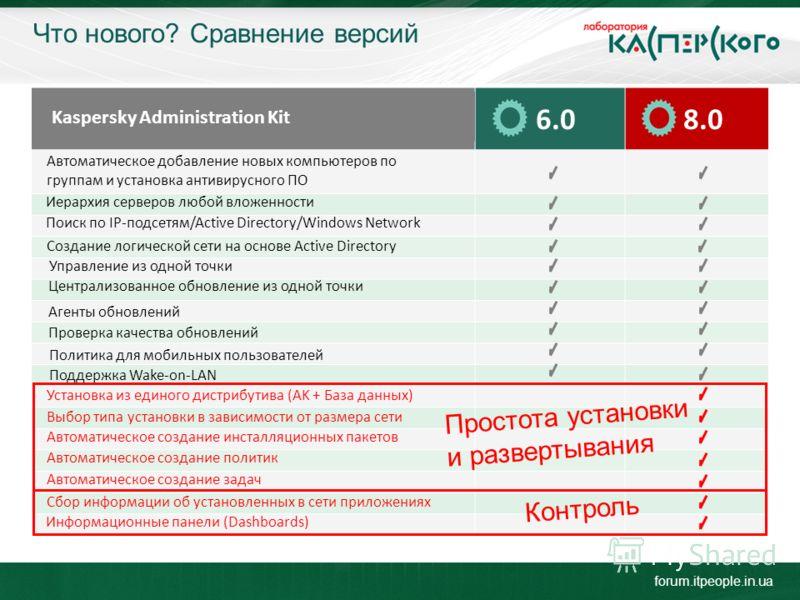 Что нового? Сравнение версий 6.08.0 Kaspersky Administration Kit Автоматическое добавление новых компьютеров по группам и установка антивирусного ПО Иерархия серверов любой вложенности Поиск по IP-подсетям/Active Directory/Windows Network Создание ло