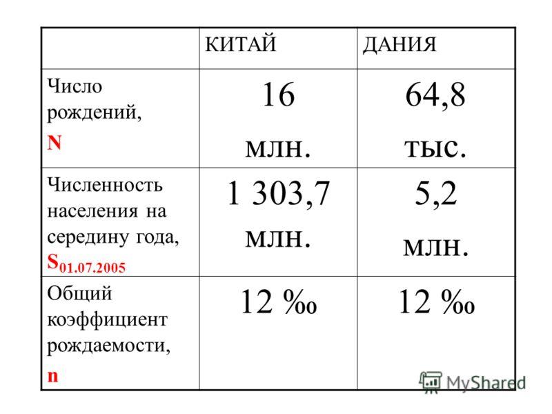 КИТАЙДАНИЯ Число рождений, N 16 млн. 64,8 тыс. Численность населения на середину года, S 01.07.2005 1 303,7 млн. 5,2 млн. Общий коэффициент рождаемости, n 12
