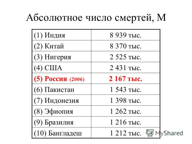 Абсолютное число смертей, М (1) Индия8 939 тыс. (2) Китай8 370 тыс. (3) Нигерия2 525 тыс. (4) США2 431 тыс. (5) Россия (2006) 2 167 тыс. (6) Пакистан1 543 тыс. (7) Индонезия1 398 тыс. (8) Эфиопия1 262 тыс. (9) Бразилия1 216 тыс. (10) Бангладеш1 212 т