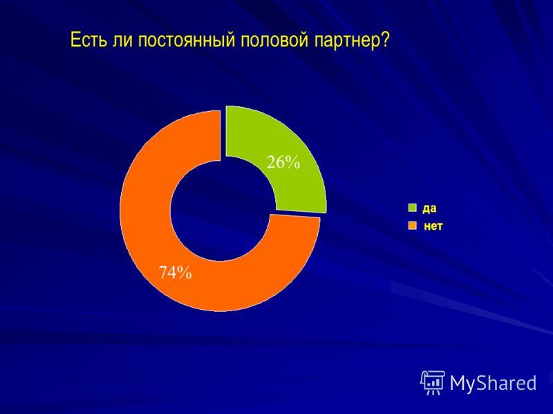 да нет 74% 26% Есть ли постоянный половой партнер?