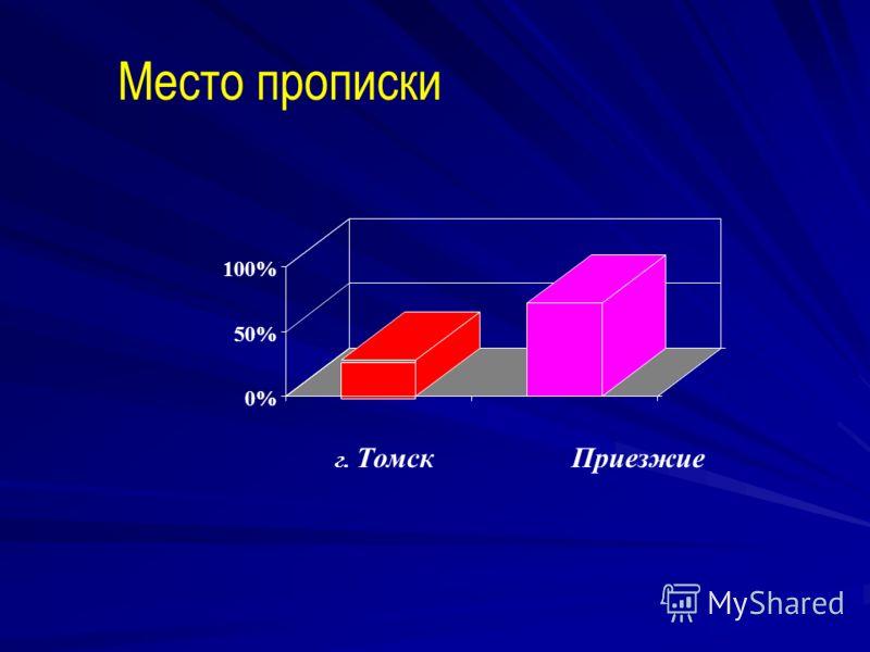 Место прописки 0% 50% 100% г. ТомскПриезжие