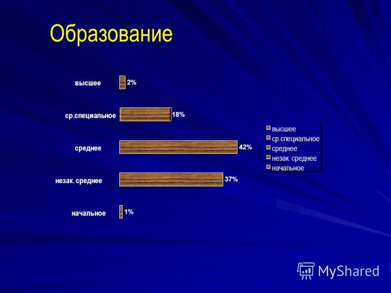 Образование 1% 37% 42% 18% 2% начальное незак. среднее среднее ср.специальное высшее ср.специальное среднее незак. среднее начальное