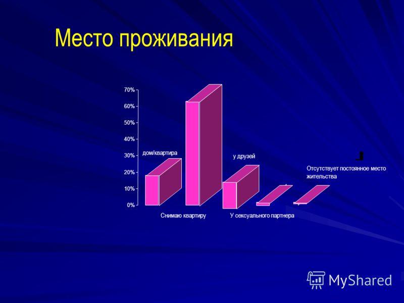 Место проживания 0% 10% 20% 30% 40% 50% 60% 70% дом/квартира у друзей Снимаю квартируУ сексуального партнера Отсутствует постоянное место жительства